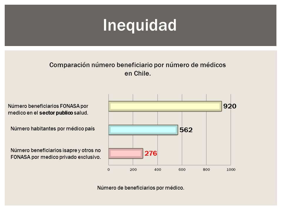 Comparación número beneficiario por número de médicos en Chile. Número habitantes por médico país Número beneficiarios FONASA por medico en el sector