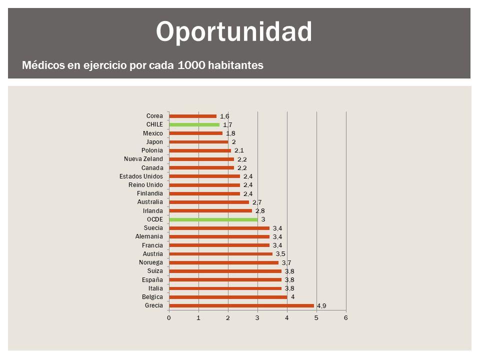 Médicos en ejercicio por cada 1000 habitantes Oportunidad