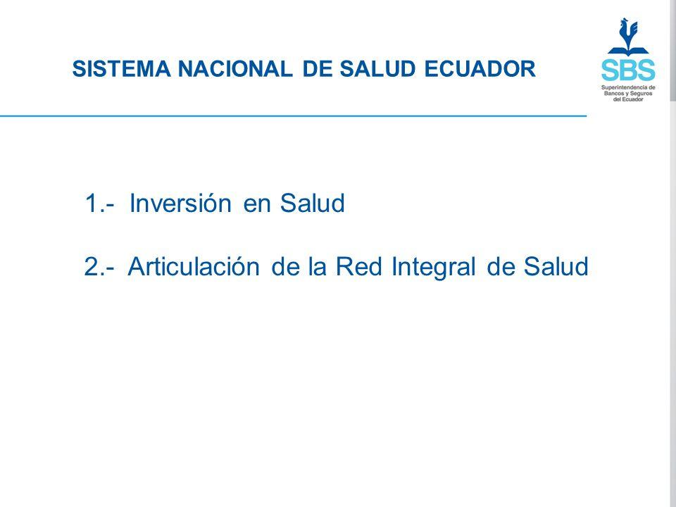 SISTEMA NACIONAL DE SALUD ECUADOR 1.- Inversión en Salud 2.- Articulación de la Red Integral de Salud