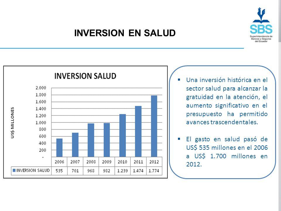 INVERSION EN SALUD Una inversión histórica en el sector salud para alcanzar la gratuidad en la atención, el aumento significativo en el presupuesto ha