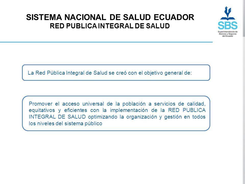 SISTEMA NACIONAL DE SALUD ECUADOR RED PUBLICA INTEGRAL DE SALUD La Red Pública Integral de Salud se creó con el objetivo general de: Promover el acces