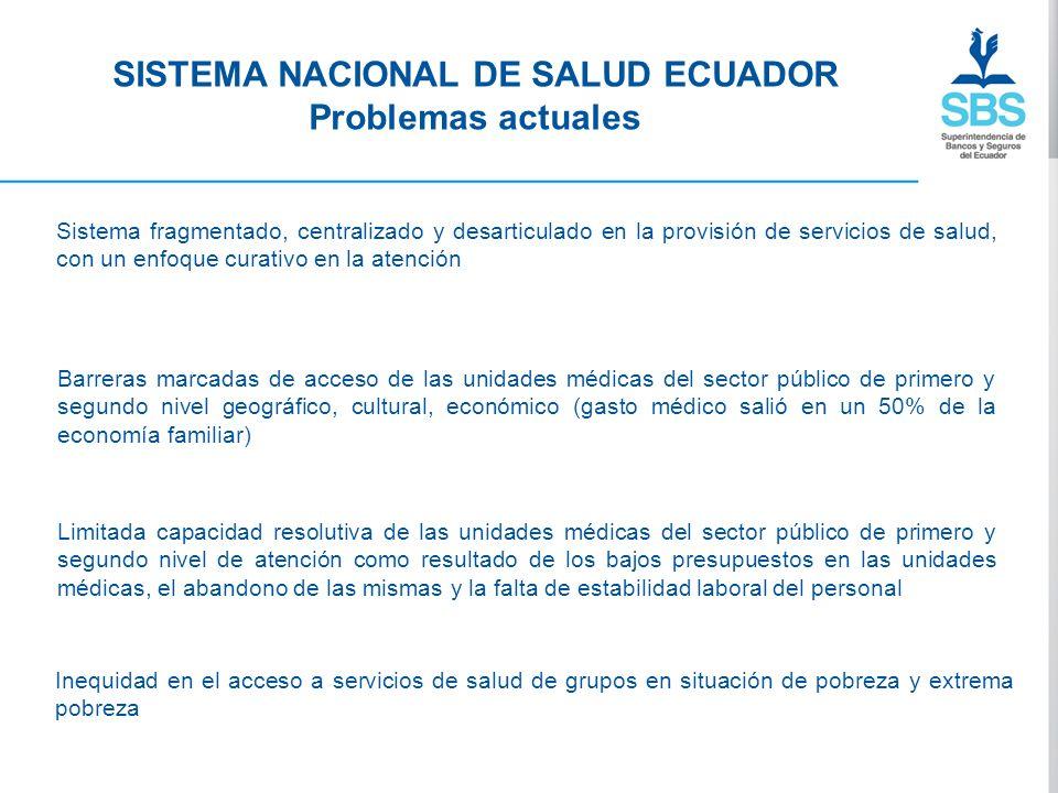 SISTEMA NACIONAL DE SALUD ECUADOR Problemas actuales Sistema fragmentado, centralizado y desarticulado en la provisión de servicios de salud, con un e