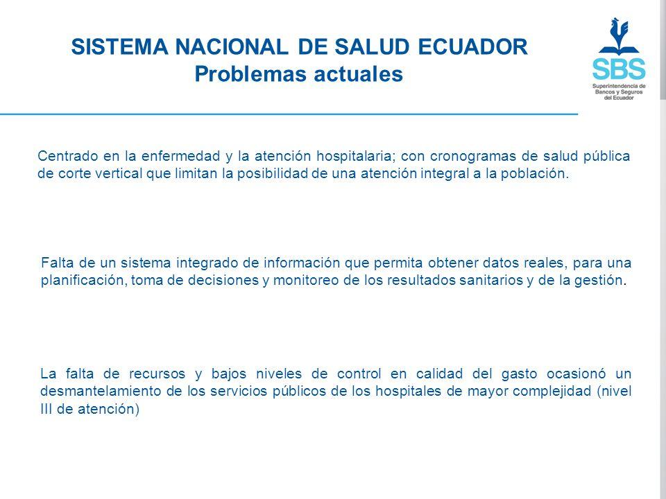 SISTEMA NACIONAL DE SALUD ECUADOR Problemas actuales Centrado en la enfermedad y la atención hospitalaria; con cronogramas de salud pública de corte v