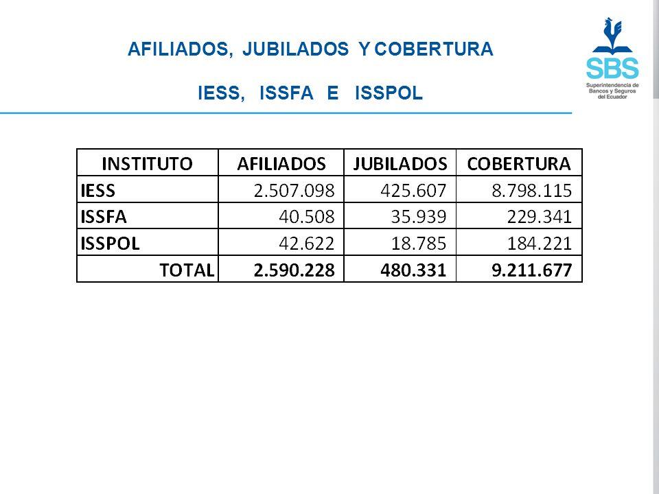 AFILIADOS, JUBILADOS Y COBERTURA IESS, ISSFA E ISSPOL