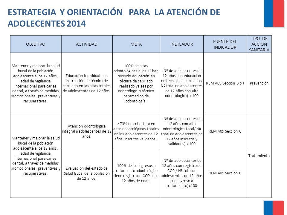 ESTRATEGIA Y ORIENTACIÓN PARA LA ATENCIÓN DE ADOLECENTES 2014 OBJETIVOACTIVIDADMETAINDICADOR FUENTE DEL INDICADOR TIPO DE ACCIÓN SANITARIA Mantener y