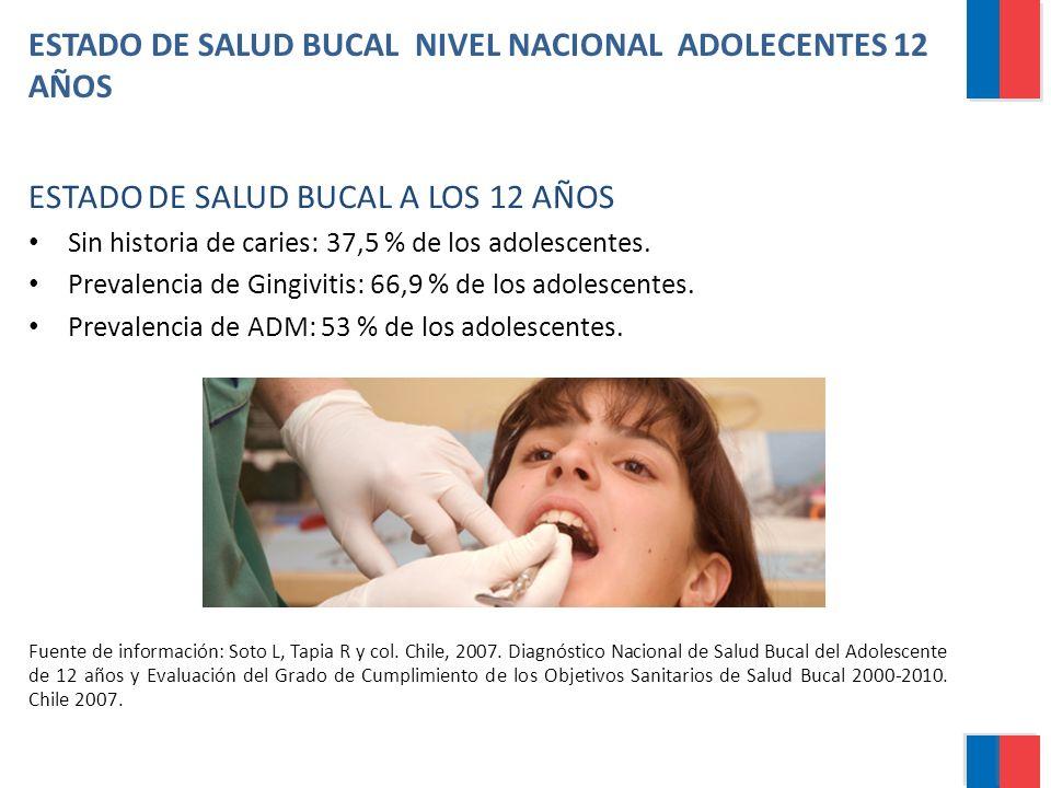 ESTADO DE SALUD BUCAL NIVEL NACIONAL ADOLECENTES 12 AÑOS ESTADO DE SALUD BUCAL A LOS 12 AÑOS Sin historia de caries: 37,5 % de los adolescentes. Preva