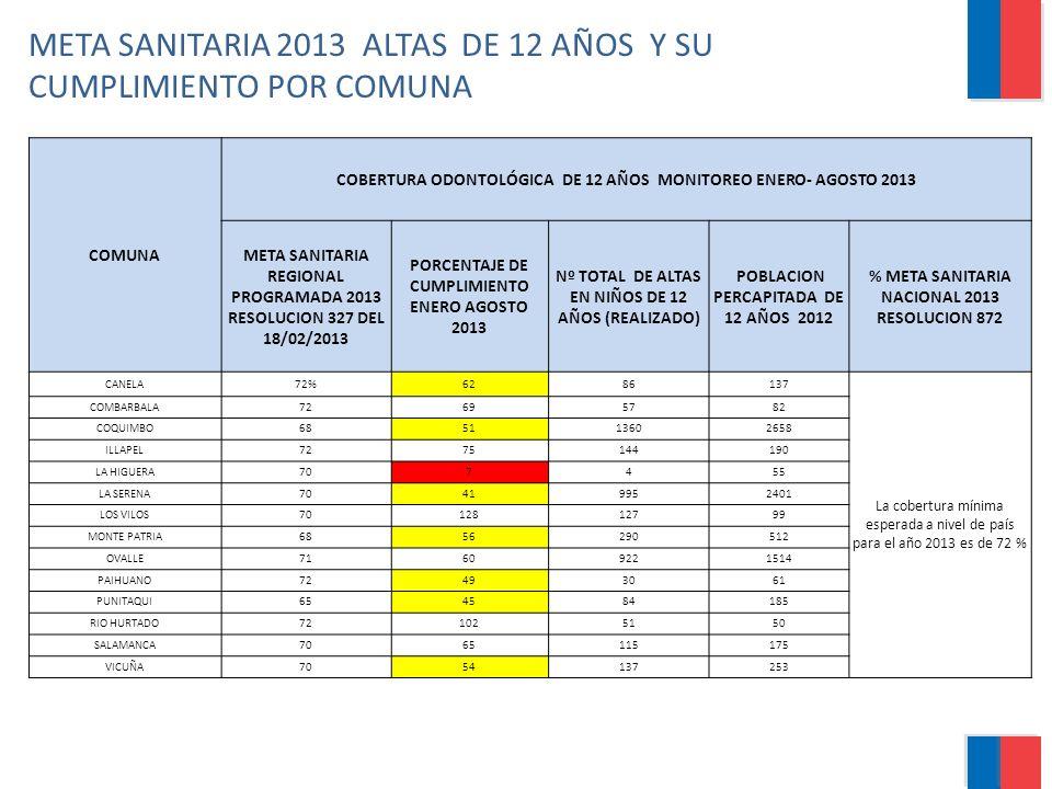 META SANITARIA 2013 ALTAS DE 12 AÑOS Y SU CUMPLIMIENTO POR COMUNA COMUNA COBERTURA ODONTOLÓGICA DE 12 AÑOS MONITOREO ENERO- AGOSTO 2013 META SANITARIA
