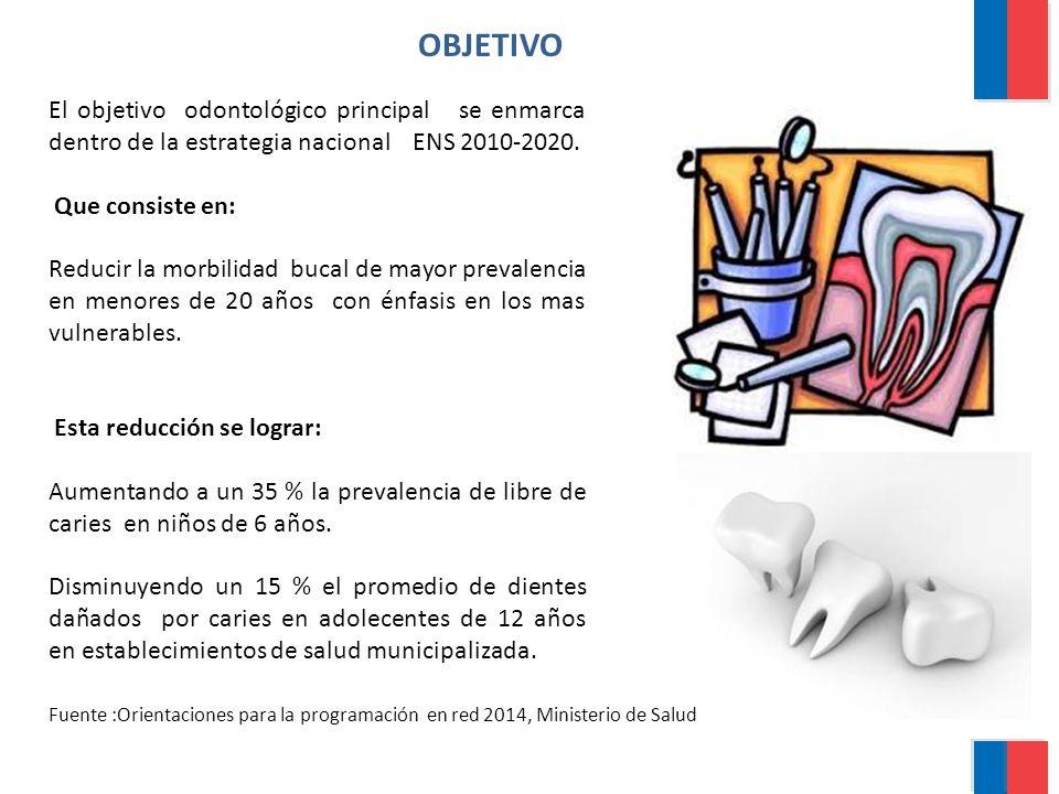 OBJETIVO El objetivo odontológico principal se enmarca dentro de la estrategia nacional ENS 2010-2020. Que consiste en: Reducir la morbilidad bucal de