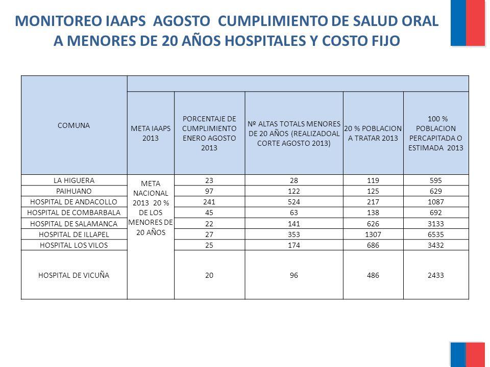 MONITOREO IAAPS AGOSTO CUMPLIMIENTO DE SALUD ORAL A MENORES DE 20 AÑOS HOSPITALES Y COSTO FIJO COMUNA META IAAPS 2013 PORCENTAJE DE CUMPLIMIENTO ENERO