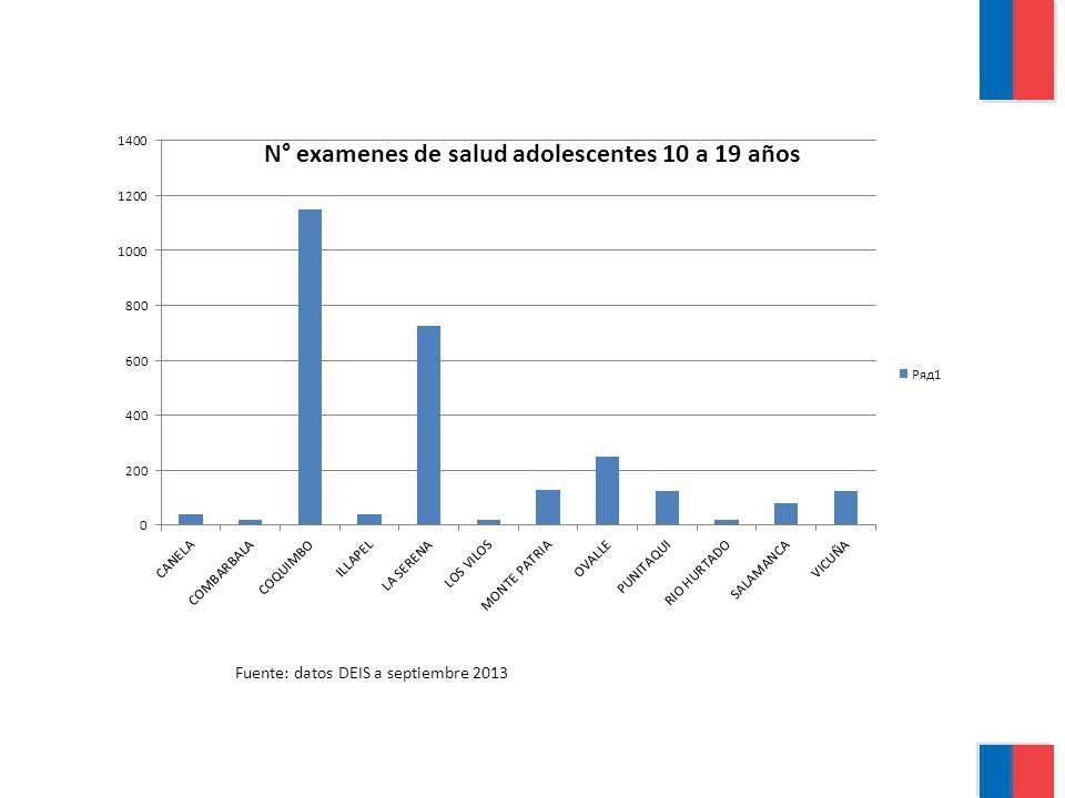 Fuente: datos DEIS a septiembre 2013
