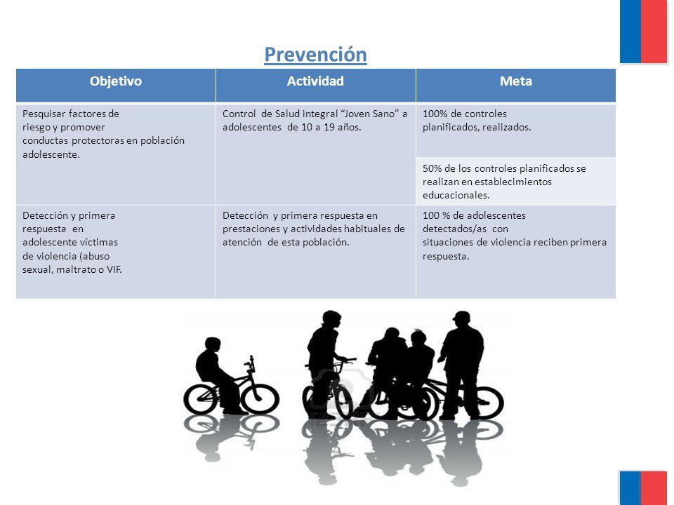 Prevención ObjetivoActividadMeta Pesquisar factores de riesgo y promover conductas protectoras en población adolescente. Control de Salud integral Jov