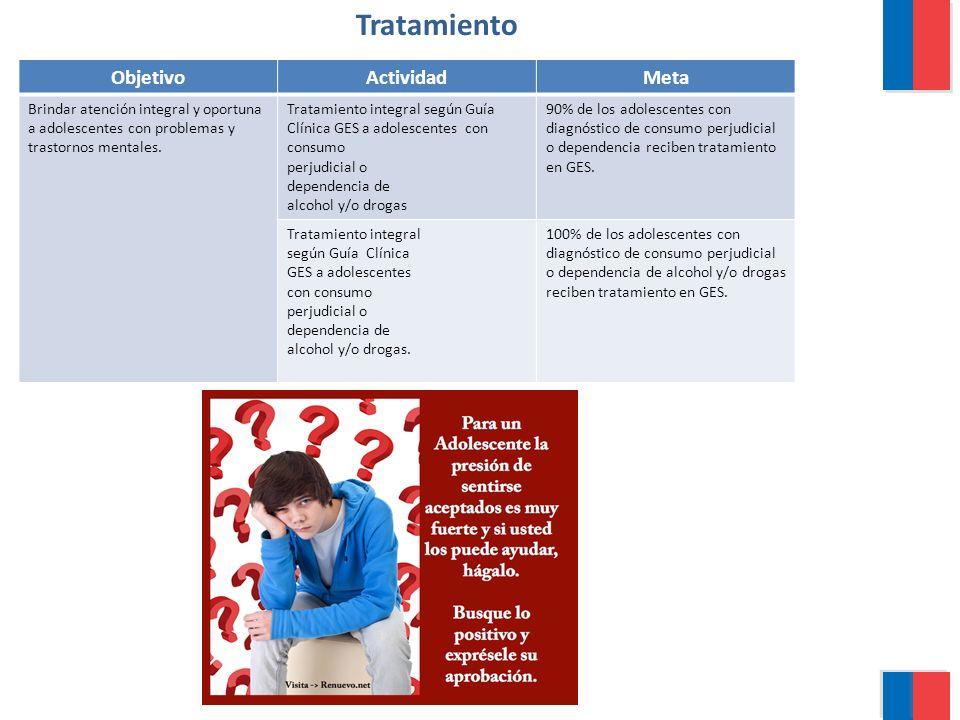 Tratamiento ObjetivoActividadMeta Brindar atención integral y oportuna a adolescentes con problemas y trastornos mentales. Tratamiento integral según