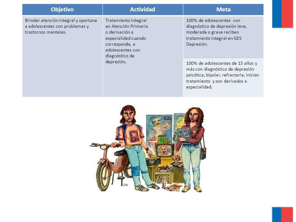 ObjetivoActividadMeta Brindar atención integral y oportuna a adolescentes con problemas y trastornos mentales. Tratamiento integral en Atención Primar