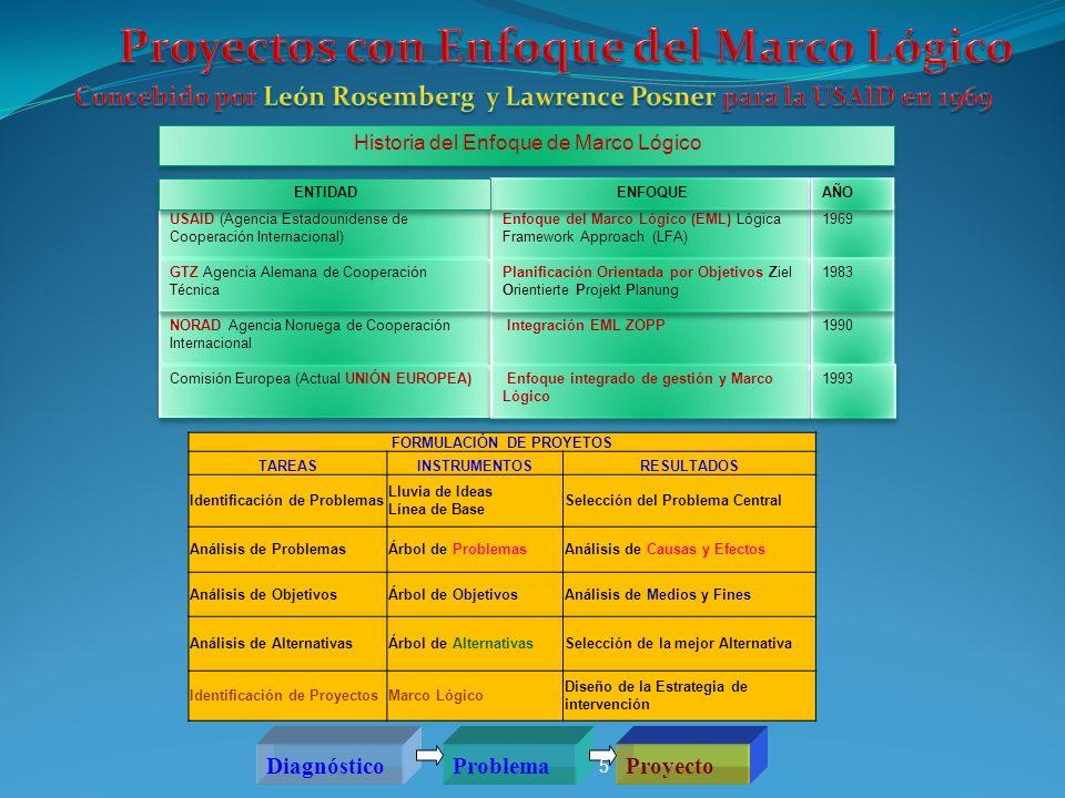 ProyectoErradicación de Malaria Objetivo general.