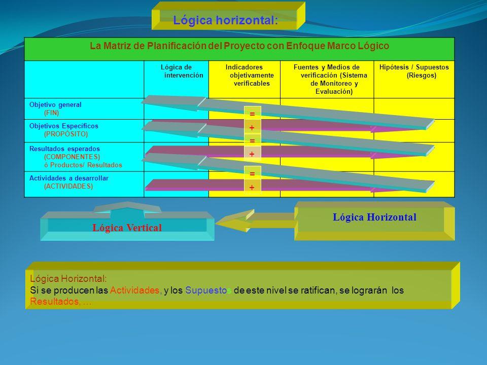 La Matriz de Planificación del Proyecto con Enfoque Marco Lógico Lógica de intervención Indicadores objetivamente verificables Fuentes y Medios de verificación (Sistema de Monitoreo y Evaluación) Hipótesis / Supuestos (Riesgos) Objetivo general (FIN) Objetivos Específicos (PROPÓSITO) Resultados esperados (COMPONENTES) ó Productos/ Resultados Actividades a desarrollar (ACTIVIDADES) Lógica Vertical = + + = + = Lógica Horizontal Lógica Horizontal: Si se producen las Actividades, y los Supuestos de este nivel se ratifican, se lograrán los Resultados, … Lógica horizontal: