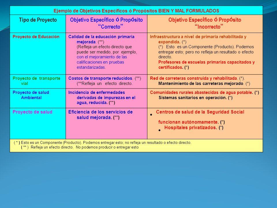 Ejemplo de Objetivos Específicos ó Propósitos BIEN Y MAL FORMULADOS Tipo de ProyectoObjetivo Espec í fico ó Prop ó sito Correcto Objetivo Espec í fico