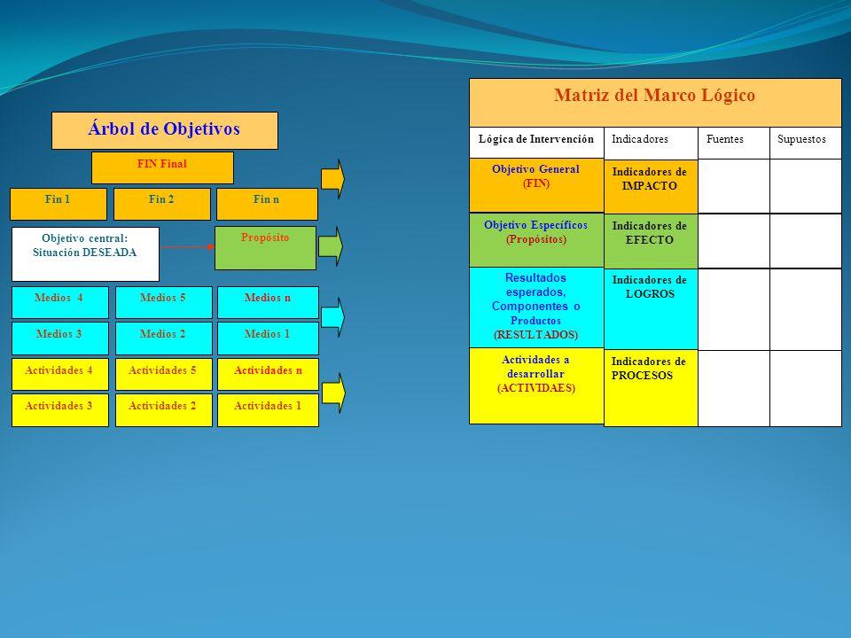 FIN Final Fin 2Fin n Objetivo central: Situación DESEADA Fin 1 Árbol de Objetivos Propósito Medios 5 Medios 1Medios 2 Medios n Medios 3 Medios 4 Actividades 5 Actividades 1Actividades 2 Actividades n Actividades 3 Actividades 4 Lógica de Intervención Matriz del Marco Lógico IndicadoresFuentes Indicadores de PROCESOS Objetivo General (FIN) Resultados esperados, Componentes o Productos (RESULTADOS) Objetivo Específicos (Propósitos) Indicadores de IMPACTO Indicadores de LOGROS Actividades a desarrollar (ACTIVIDAES) Indicadores de EFECTO Supuestos