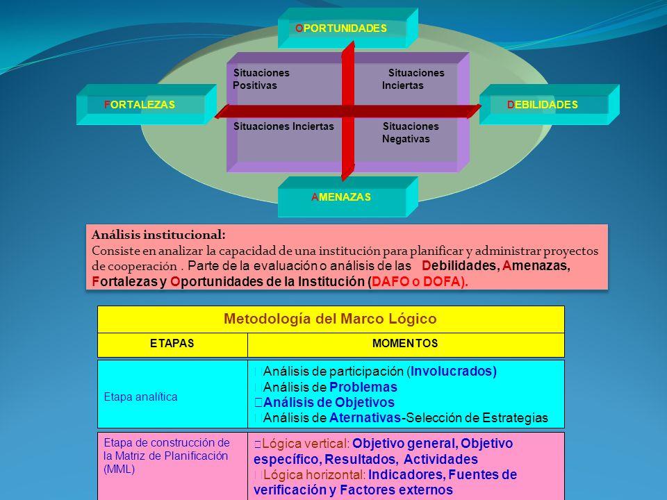 OBJETIVO GENERAL (FIN): La Matriz de Planificación del Proyecto con Enfoque Marco Lógico Lógica de intervención Indicadores objetivamente verificables Fuentes y Medios de verificación (Sistema de Monitoreo y Evaluación) Hipótesis / Supuestos (Riesgos) Objetivo general (FIN) Objetivos Específicos (PROPÓSITO) Resultados esperados (COMPONENTES) ó Productos/ Resultados Actividades a desarrollar (ACTIVIDADES) Objetivo general (FIN) OBJETIVO GENERAL (FIN), Impacto: Se definen como el anti problema o situación positiva.