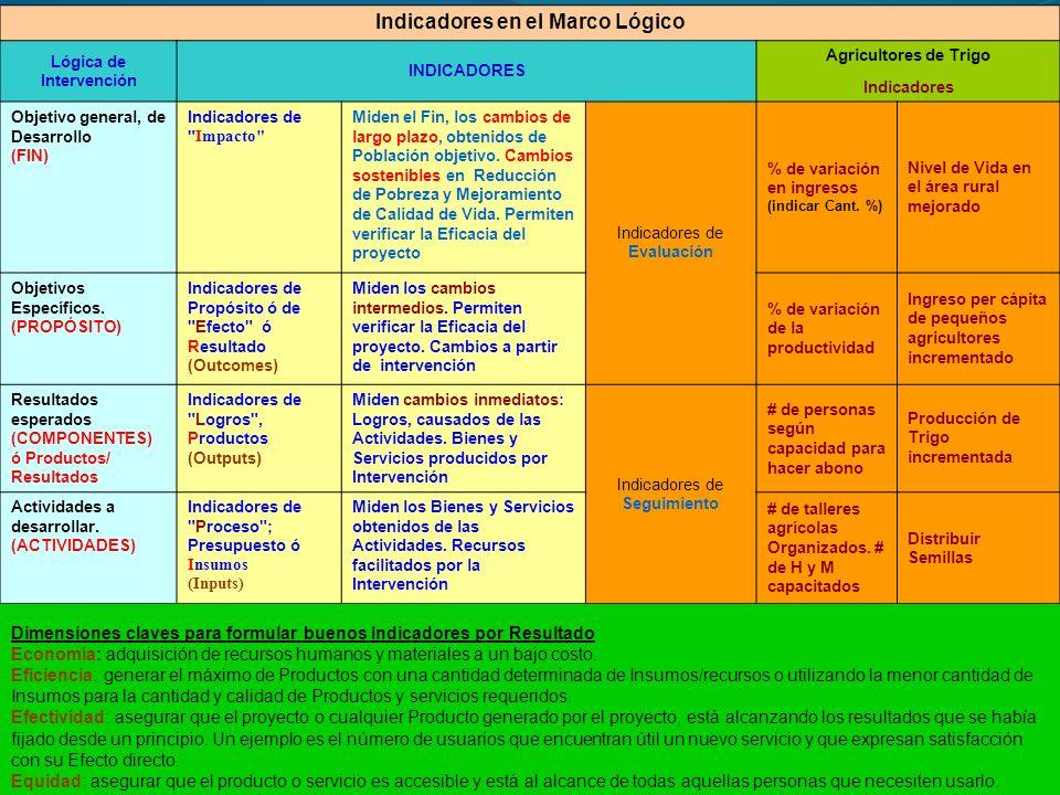 Indicadores en el Marco Lógico Lógica de Intervención INDICADORES Agricultores de Trigo Indicadores Objetivo general, de Desarrollo (FIN) Indicadores