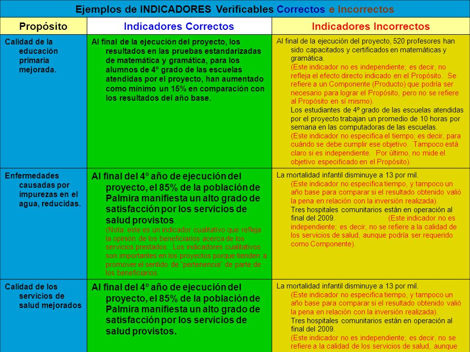 Ejemplos de INDICADORES Verificables Correctos e Incorrectos PropósitoIndicadores CorrectosIndicadores Incorrectos Calidad de la educación primaria me