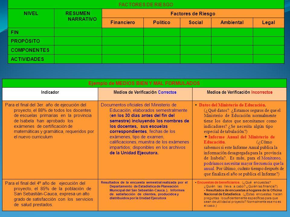 FACTORES DE RIESGO NIVELRESUMEN NARRATIVO Factores de Riesgo FinancieroPolíticoSocialAmbientalLegal FIN PROPÓSITO COMPONENTES ACTIVIDADES Ejemplo de MEDIOS BIEN Y MAL FORMULADOS IndicadorMedios de Verificaci ó n CorrectosMedios de Verificaci ó n Incorrectos Para el final del 3er.