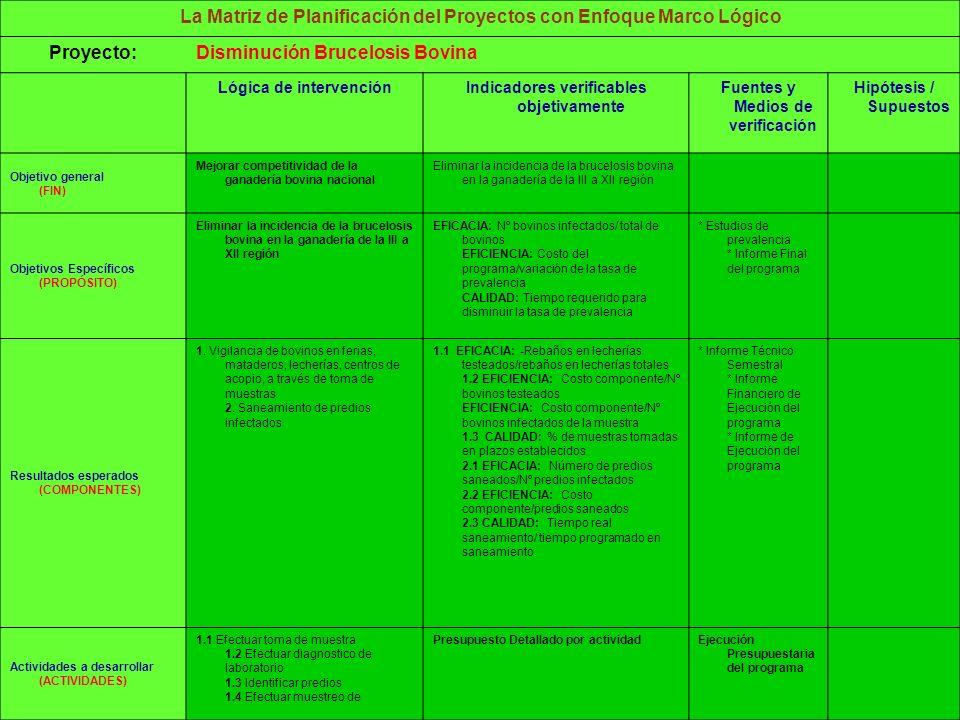 La Matriz de Planificación del Proyectos con Enfoque Marco Lógico Proyecto:Disminución Brucelosis Bovina Lógica de intervenciónIndicadores verificables objetivamente Fuentes y Medios de verificación Hipótesis / Supuestos Objetivo general (FIN) Mejorar competitividad de la ganadería bovina nacional Eliminar la incidencia de la brucelosis bovina en la ganadería de la III a XII región Objetivos Específicos (PROPÓSITO) Eliminar la incidencia de la brucelosis bovina en la ganadería de la III a XII región EFICACIA: Nº bovinos infectados/ total de bovinos EFICIENCIA: Costo del programa/variación de la tasa de prevalencia CALIDAD: Tiempo requerido para disminuir la tasa de prevalencia * Estudios de prevalencia * Informe Final del programa Resultados esperados (COMPONENTES) 1.