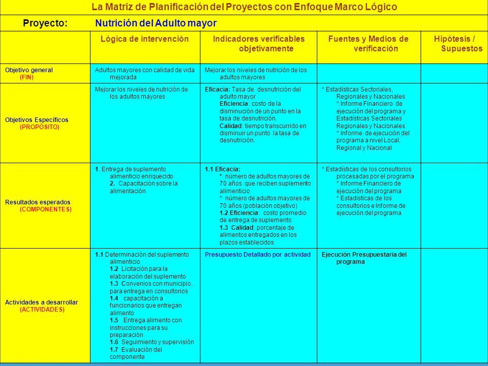 La Matriz de Planificación del Proyectos con Enfoque Marco Lógico Proyecto:Nutrición del Adulto mayor Lógica de intervenciónIndicadores verificables objetivamente Fuentes y Medios de verificación Hipótesis / Supuestos Objetivo general (FIN) Adultos mayores con calidad de vida mejorada Mejorar los niveles de nutrición de los adultos mayores Objetivos Específicos (PROPÓSITO) Mejorar los niveles de nutrición de los adultos mayores Eficacia: Tasa de desnutrición del adulto mayor Eficiencia: costo de la disminución de un punto en la tasa de desnutrición.