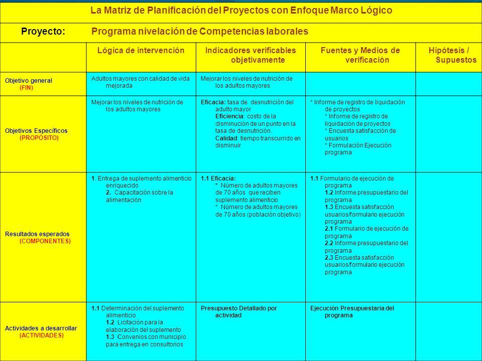 La Matriz de Planificación del Proyectos con Enfoque Marco Lógico Proyecto:Programa nivelación de Competencias laborales Lógica de intervenciónIndicad