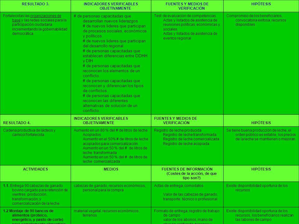 RESULTADO 3.INDICADORES VERIFICABLES OBJETIVAMENTE FUENTES Y MEDIOS DE VERIFICACIÓN HIPÓTESIS Fortalecidas las organizaciones de base y las redes soci