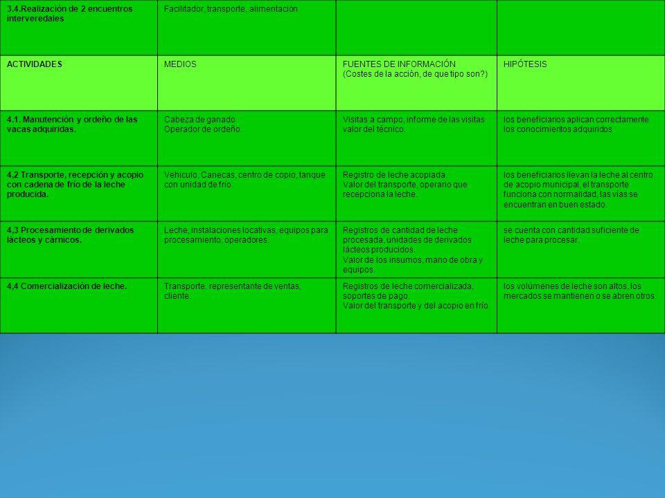 3.4.Realización de 2 encuentros interveredales Facilitador, transporte, alimentación ACTIVIDADESMEDIOSFUENTES DE INFORMACIÓN (Costes de la acción, de que tipo son?) HIPÓTESIS 4.1.