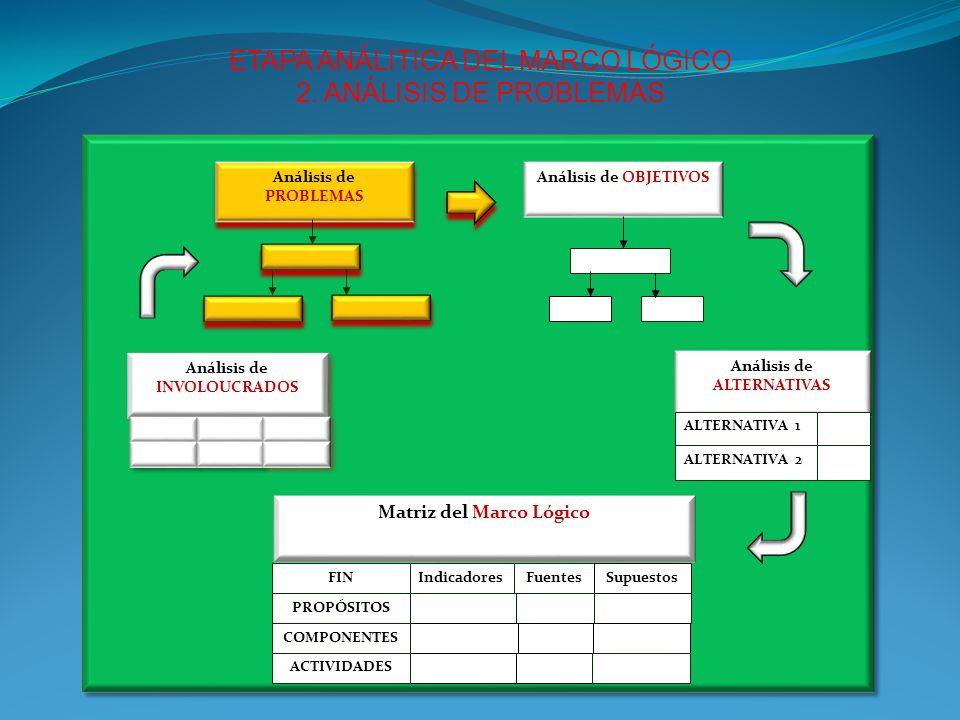 Objetivos Específicos (PROPÓSITO) El Propósito es el efecto directo que se espera a partir del periodo de ejecución.