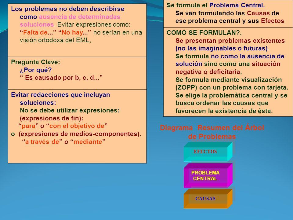 Matriz del Marco Lógico (MML) Matriz del Marco Lógico IndicadoresFuentesSupuestos PROPÓSITOS COMPONENTES FIN ACTIVIDADES Análisis de OBJETIVOS Análisis de ALTERNATIVAS ALTERNATIVA 1 ALTERNATIVA 2 Análisis de INVOLOUCRADOS Análisis de PROBLEMAS