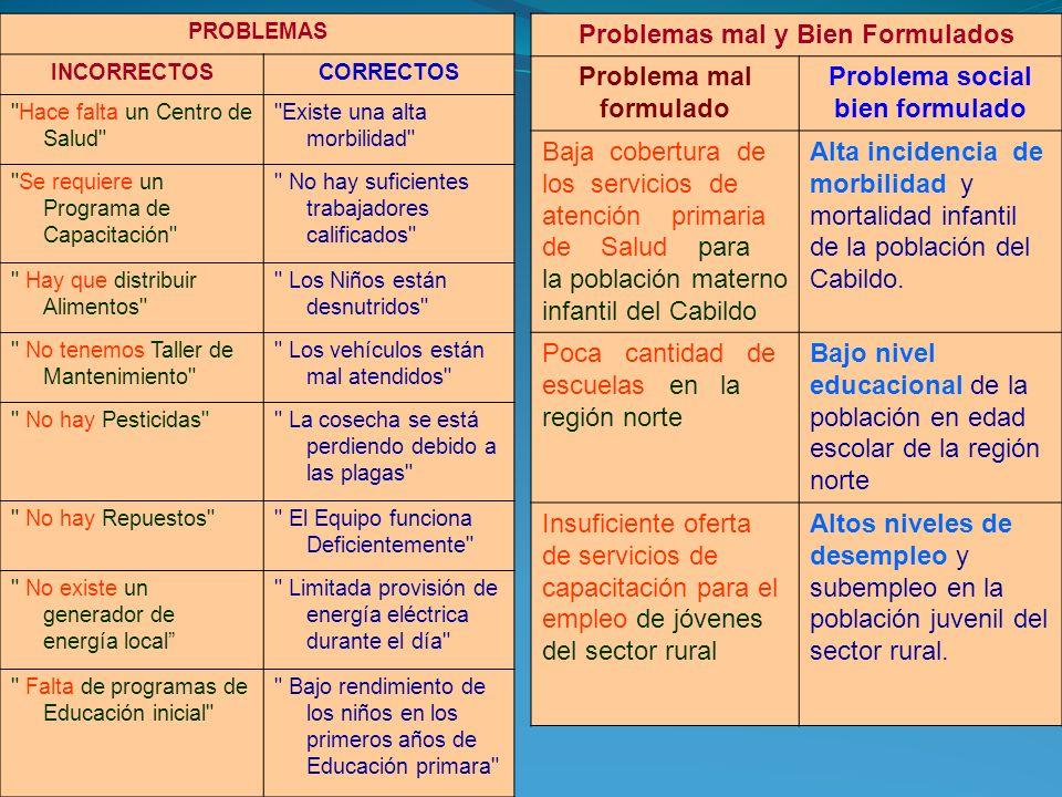 Como se elabora el ARBOL DE PROBLEMAS PASO 1Identificar los principales problemas con respecto a la situación real PASO 2Formular en pocas palabras el problema central PASO 3Anotar las causas del problema central PASO 4Anotar los efectos provocados por el problema central PASO 5Elaborar un esquema que muestre las relaciones de causa y efecto en forma de un Árbol de Problemas PASO 6Revisar el esquema completo y verificar su lógica e integridad El PROBLEMA CENTRAL RECOMENDACIONES: 1.