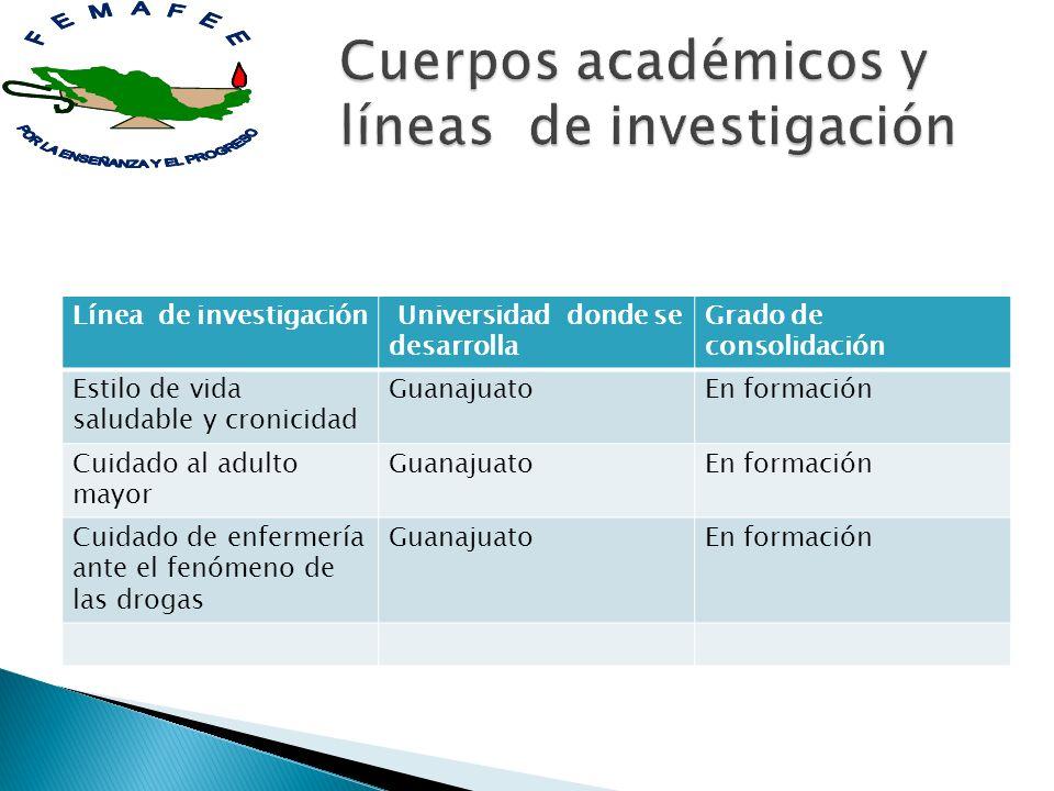 Línea de investigación Universidad donde se desarrolla Grado de consolidación Estilo de vida saludable y cronicidad GuanajuatoEn formación Cuidado al