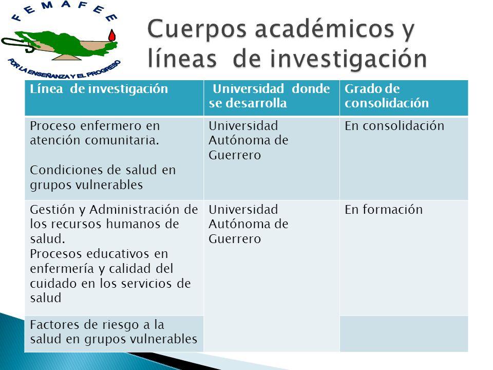 Línea de investigación Universidad donde se desarrolla Grado de consolidación Proceso enfermero en atención comunitaria. Condiciones de salud en grupo