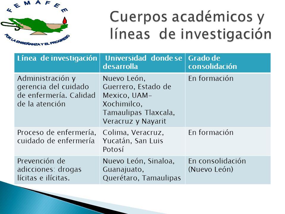 Línea de investigación Universidad donde se desarrolla Grado de consolidación Administración y gerencia del cuidado de enfermería. Calidad de la atenc