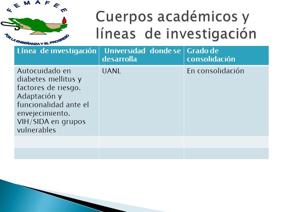 Línea de investigación Universidad donde se desarrolla Grado de consolidación Autocuidado en diabetes mellitus y factores de riesgo. Adaptación y func
