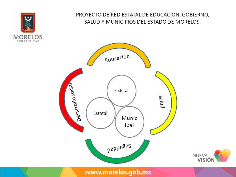 PROYECTO DE RED ESTATAL DE EDUCACION, GOBIERNO, SALUD Y MUNICIPIOS DEL ESTADO DE MORELOS. Federal Munic ipal Estatal Educación Seguridad salud Desarro