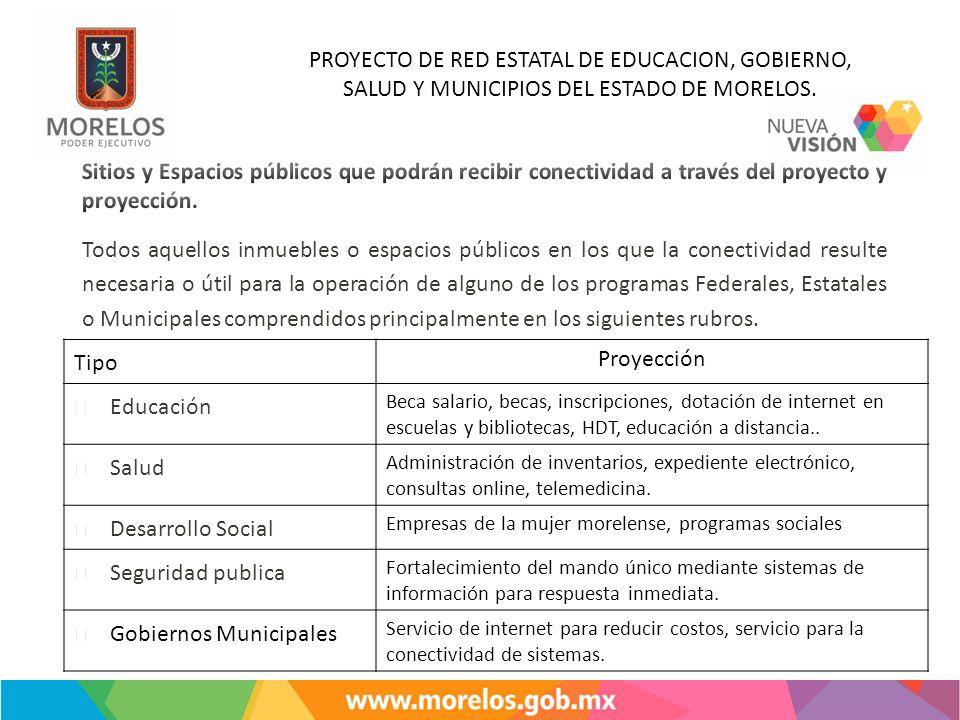 PROYECTO DE RED ESTATAL DE EDUCACION, GOBIERNO, SALUD Y MUNICIPIOS DEL ESTADO DE MORELOS. Tipo Proyección Educación Beca salario, becas, inscripciones