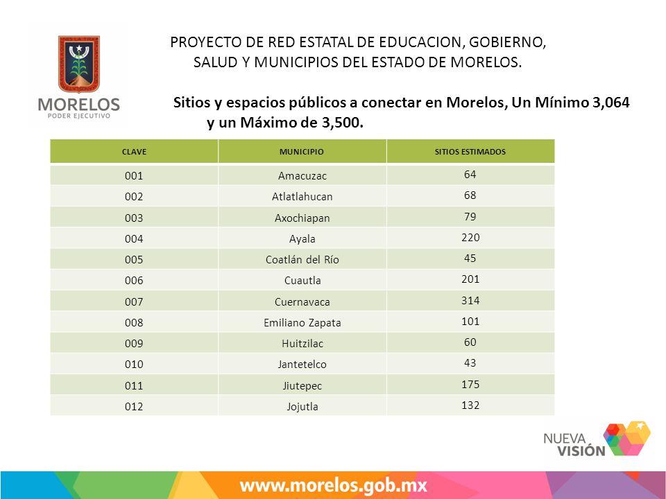 Sitios y espacios públicos a conectar en Morelos, Un Mínimo 3,064 y un Máximo de 3,500. CLAVEMUNICIPIOSITIOS ESTIMADOS 001Amacuzac64 002Atlatlahucan68