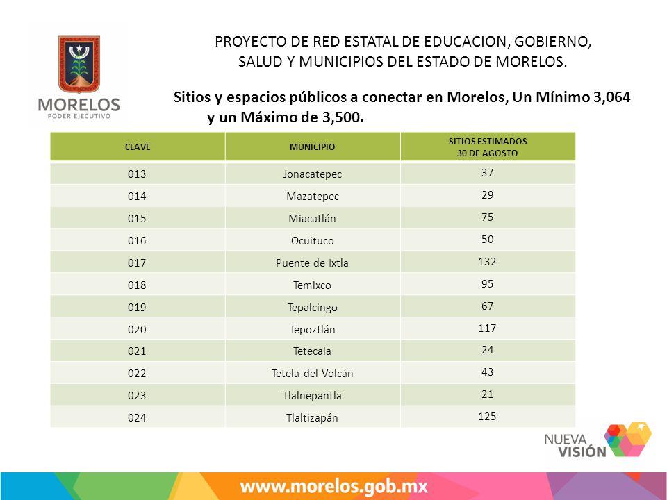 Sitios y espacios públicos a conectar en Morelos, Un Mínimo 3,064 y un Máximo de 3,500. CLAVEMUNICIPIO SITIOS ESTIMADOS 30 DE AGOSTO 013Jonacatepec37