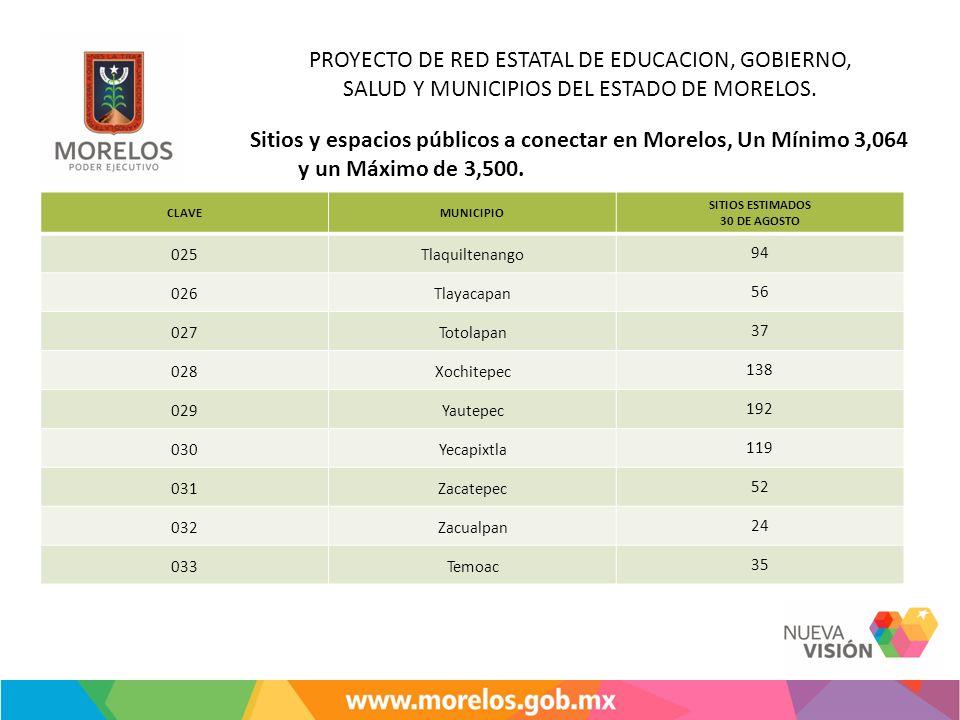 Sitios y espacios públicos a conectar en Morelos, Un Mínimo 3,064 y un Máximo de 3,500. CLAVEMUNICIPIO SITIOS ESTIMADOS 30 DE AGOSTO 025Tlaquiltenango