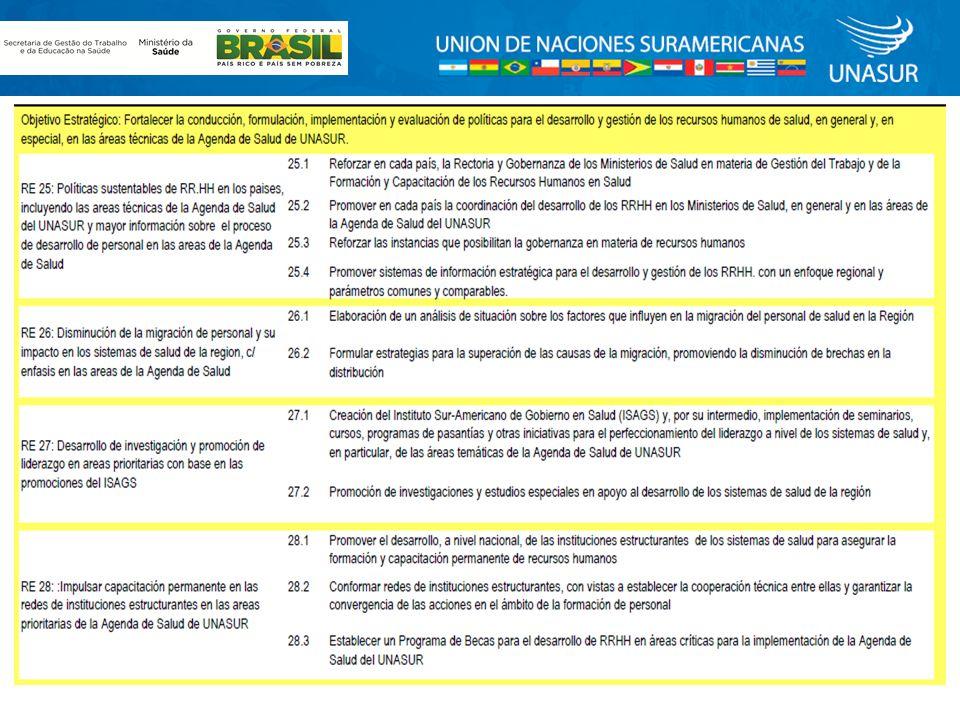 GRUPO TEMATICO PLAN QUINQUENALAGENDA PENDIENTE Y PRIORIDADES 2012 GRUPO TÉCNICO DESARROLLO Y GESTIÓN DE RECURSOS HUMANOS EN SALUD UNASUR SALUD Resultado 25 Políticas sustentables de RHUS en los países, incluyendo las áreas técnicas de la Agenda de Salud del UNASUR y mayor información sobre el proceso de desarrollo de personal en las áreas de la Agenda de Salud.