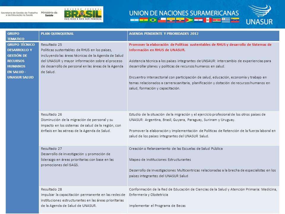 Promover la elaboración de Políticas sustentables de RHUS y desarrollo de Sistemas de Información en RHUS de UNASUR.