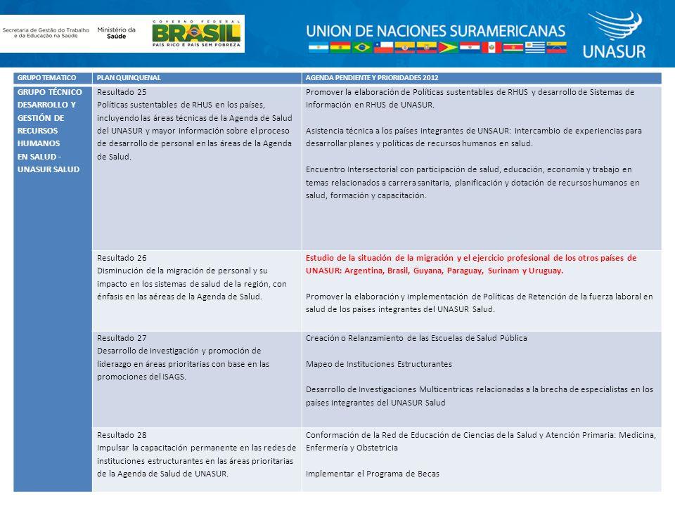 GRUPO TEMATICOPLAN QUINQUENALAGENDA PENDIENTE Y PRIORIDADES 2012 GRUPO TÉCNICO DESARROLLO Y GESTIÓN DE RECURSOS HUMANOS EN SALUD UNASUR SALUD Resultado 25 Políticas sustentables de RHUS en los países, incluyendo las áreas técnicas de la Agenda de Salud del UNASUR y mayor información sobre el proceso de desarrollo de personal en las áreas de la Agenda de Salud.