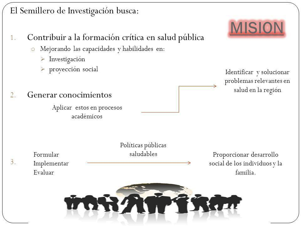 El Semillero de Investigación busca: 1. Contribuir a la formación crítica en salud pública o Mejorando las capacidades y habilidades en: Investigación