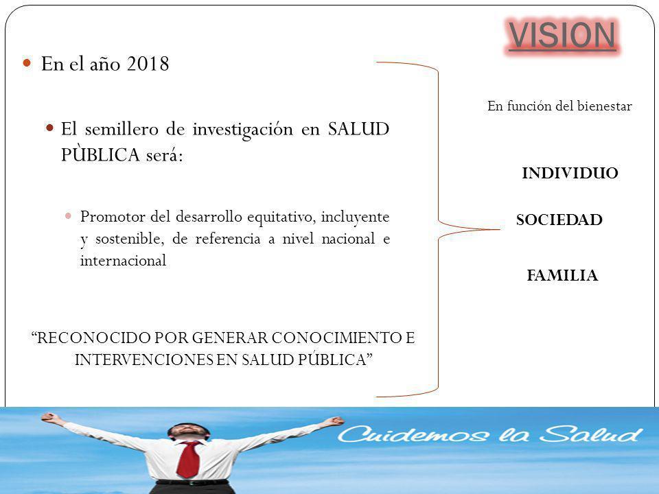 En el año 2018 El semillero de investigación en SALUD PÙBLICA será: Promotor del desarrollo equitativo, incluyente y sostenible, de referencia a nivel