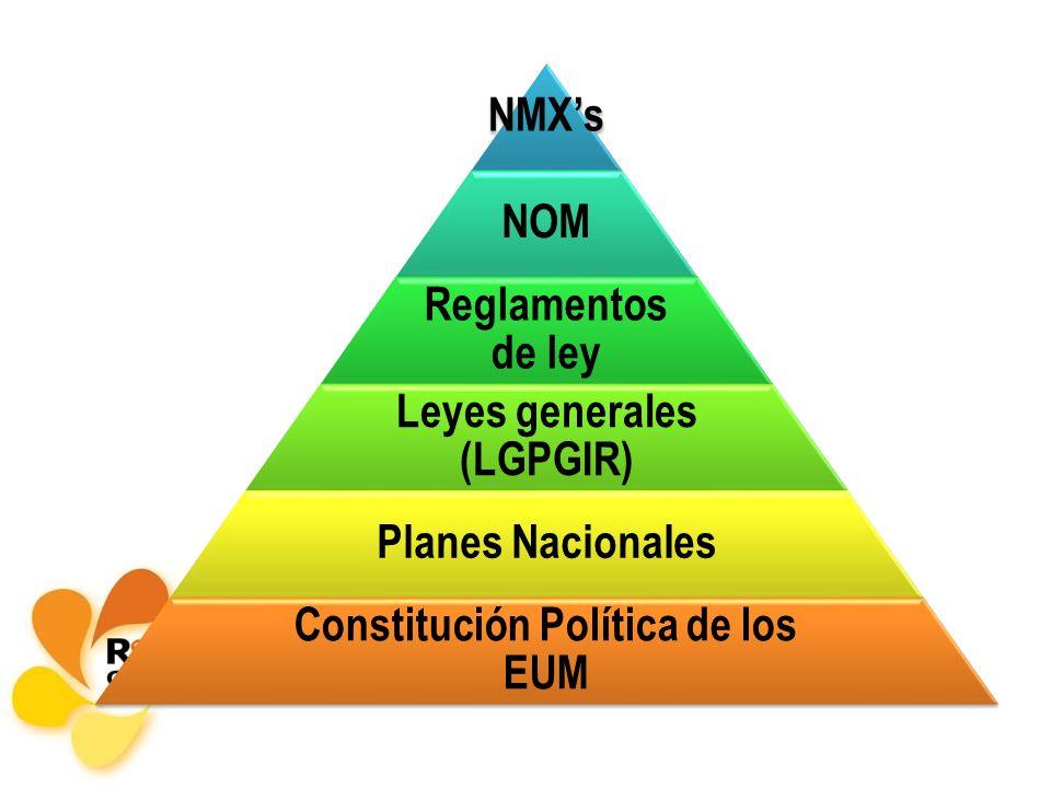 NMXs NOM Reglamentos de ley Leyes generales (LGPGIR) Planes Nacionales Constitución Política de los EUM