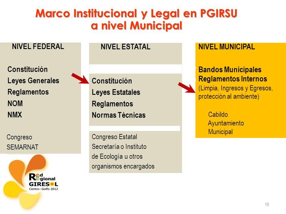 18 Marco Institucional y Legal en PGIRSU a nivel Municipal NIVEL ESTATAL Constitución Leyes Estatales Reglamentos Normas Técnicas Congreso Estatal Sec