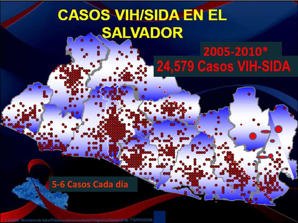 2005-2010* (JULIO) 24,579 Casos VIH-SIDA 5-6 Casos Cada día